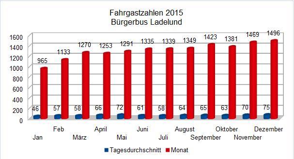 201512 Statistik